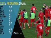 www.ilovegiana.it Pagelle di giornata x sito 29 Propatria Giana