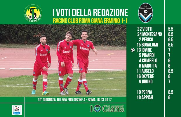 le pagelle 30 giornata Racing Giana 1-1